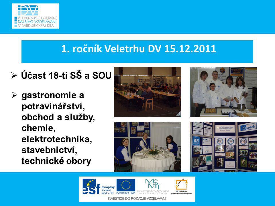 1. ročník Veletrhu DV 15.12.2011  Účast 18-ti SŠ a SOU  gastronomie a potravinářství, obchod a služby, chemie, elektrotechnika, stavebnictví, techni