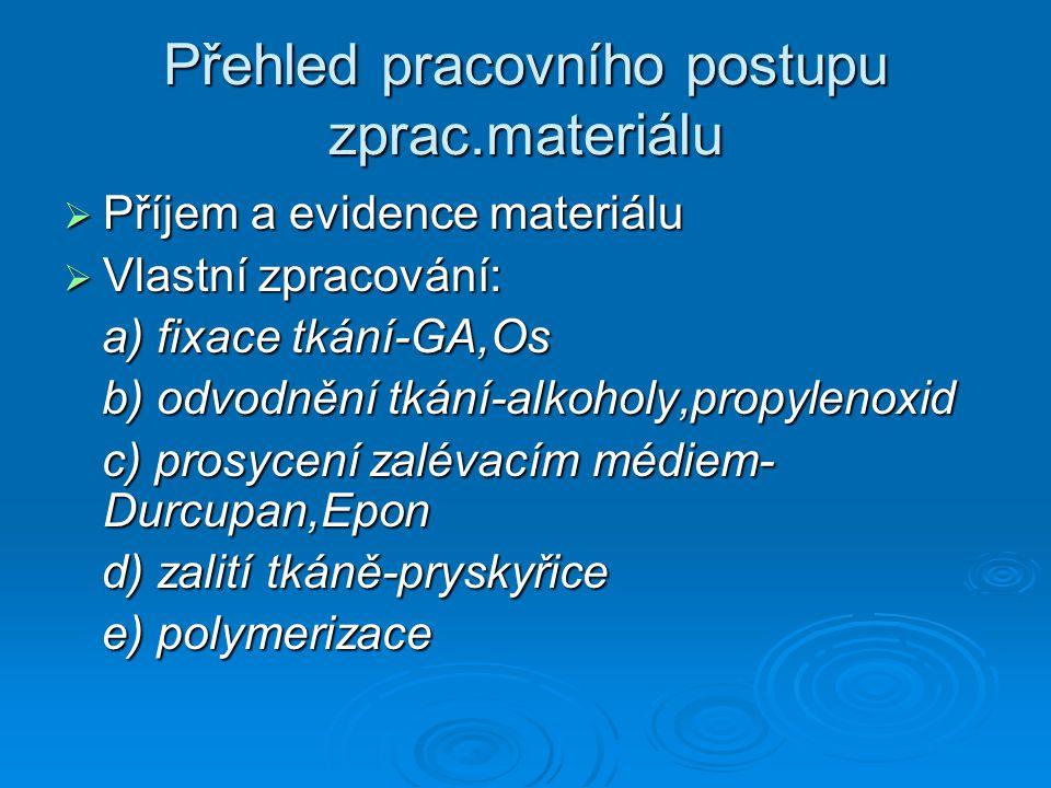 Přehled pracovního postupu zprac.materiálu  Příjem a evidence materiálu  Vlastní zpracování: a) fixace tkání-GA,Os a) fixace tkání-GA,Os b) odvodněn