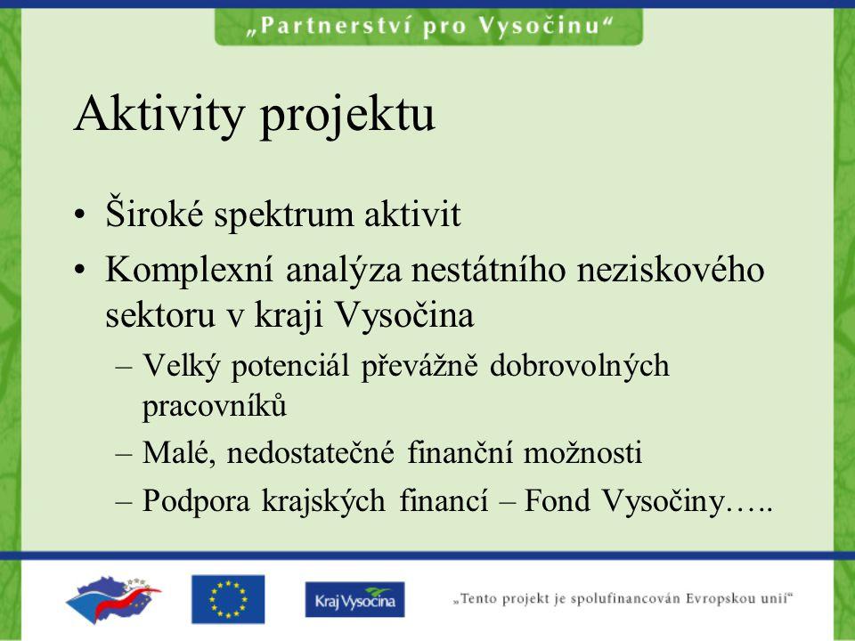Aktivity projektu Široké spektrum aktivit Komplexní analýza nestátního neziskového sektoru v kraji Vysočina –Velký potenciál převážně dobrovolných pra