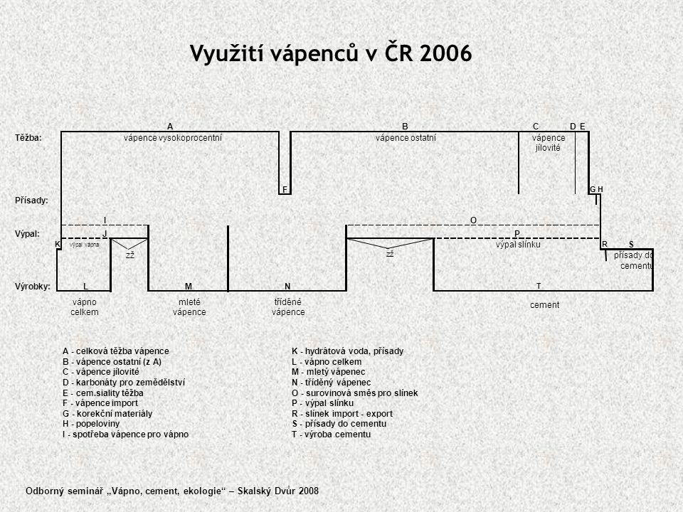 """Využití vápenců v ČR 2006 Odborný seminář """"Vápno, cement, ekologie"""" – Skalský Dvůr 2008"""