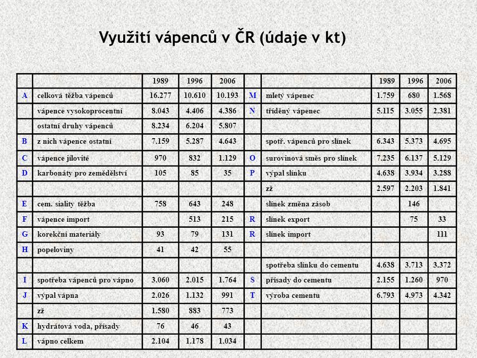 198919962006198919962006 Acelková těžba vápenců16.27710.61010.193Mmletý vápenec1.7596801.568 vápence vysokoprocentní8.0434.4064.386Ntříděný vápenec5.1
