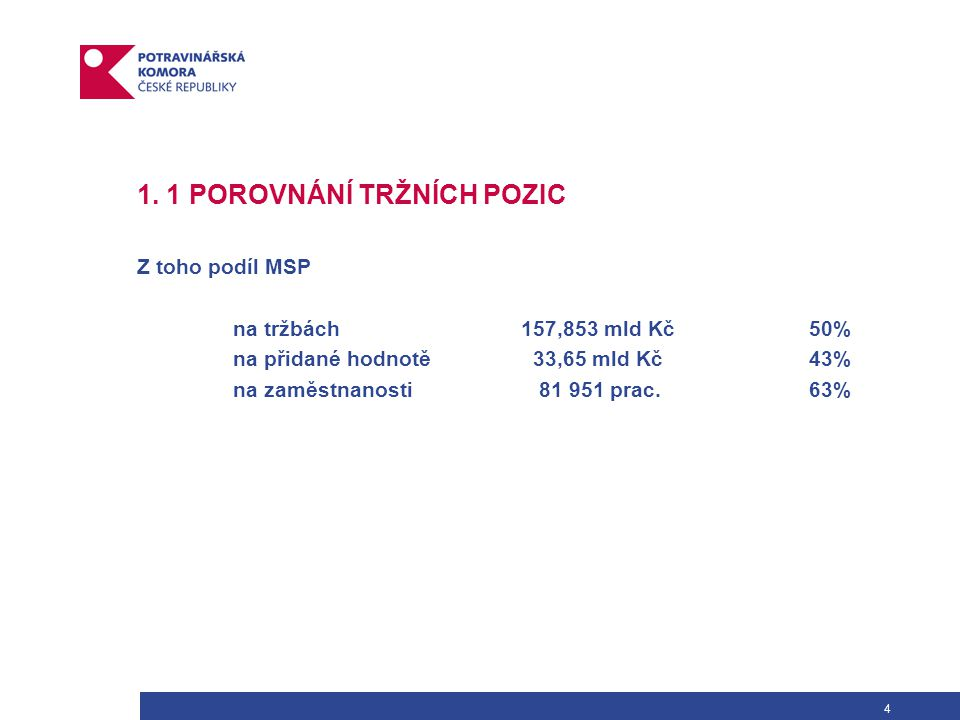 4 1. 1 POROVNÁNÍ TRŽNÍCH POZIC Z toho podíl MSP na tržbách 157,853 mld Kč50% na přidané hodnotě 33,65 mld Kč43% na zaměstnanosti 81 951 prac.63%