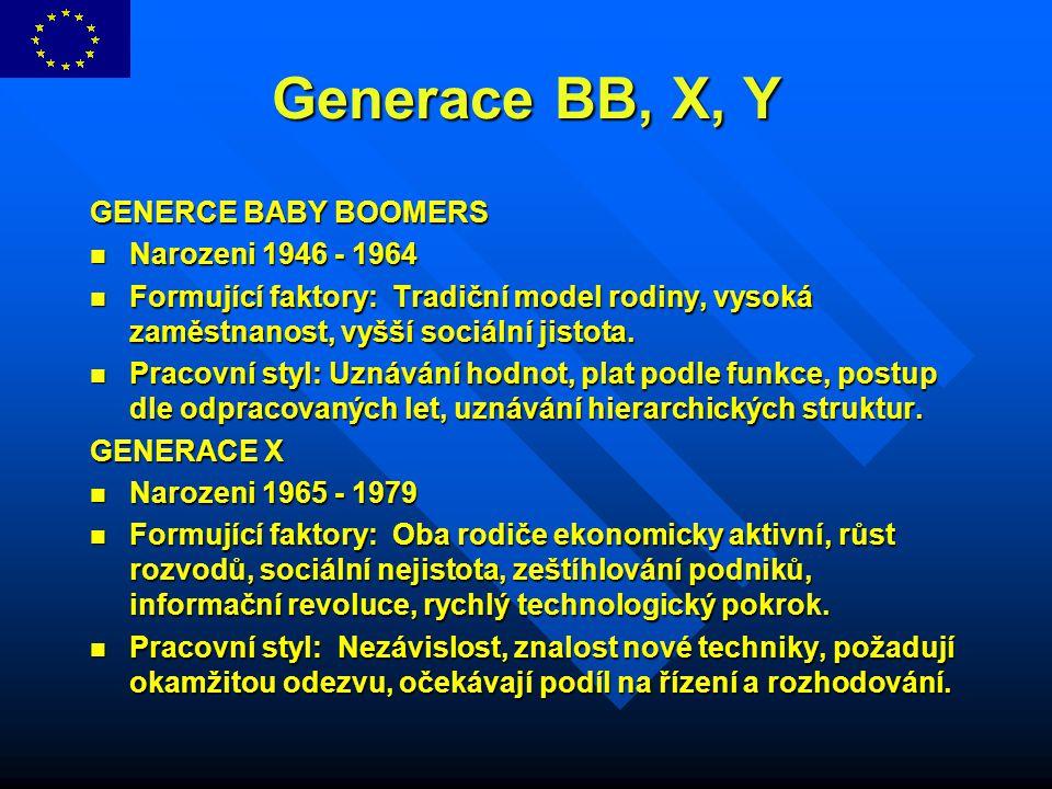 Generace BB, X, Y GENERCE BABY BOOMERS Narozeni 1946 - 1964 Narozeni 1946 - 1964 Formující faktory: Tradiční model rodiny, vysoká zaměstnanost, vyšší