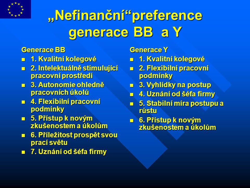 """""""Nefinanční""""preference generace BB a Y Generace BB 1. Kvalitní kolegové 1. Kvalitní kolegové 2. Intelektuálně stimulující pracovní prostředí 2. Intele"""