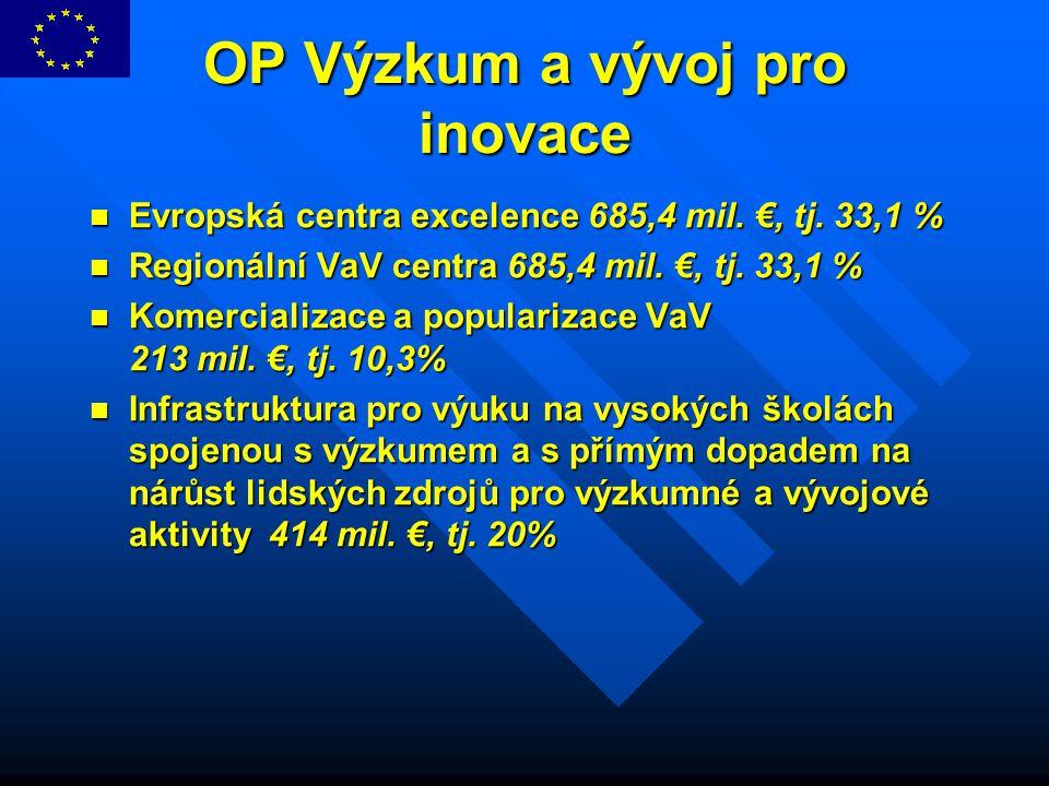 OP Výzkum a vývoj pro inovace Evropská centra excelence 685,4 mil. €, tj. 33,1 % Evropská centra excelence 685,4 mil. €, tj. 33,1 % Regionální VaV cen