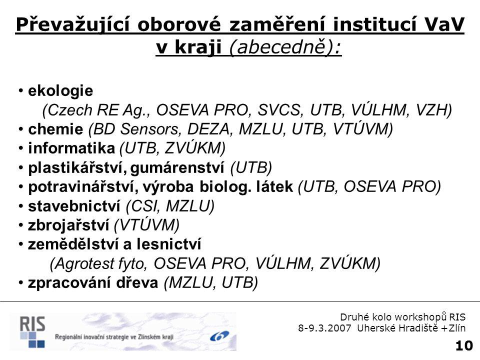 10 ekologie (Czech RE Ag., OSEVA PRO, SVCS, UTB, VÚLHM, VZH) chemie (BD Sensors, DEZA, MZLU, UTB, VTÚVM) informatika (UTB, ZVÚKM) plastikářství, gumár