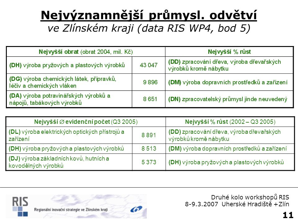 11 Nejvýznamnější průmysl. odvětví ve Zlínském kraji (data RIS WP4, bod 5) Druhé kolo workshopů RIS 8-9.3.2007 Uherské Hradiště +Zlín Nejvyšší  evide