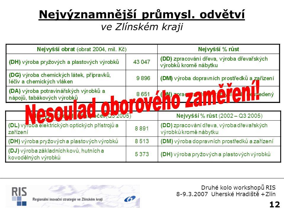 12 Nejvýznamnější průmysl. odvětví ve Zlínském kraji Druhé kolo workshopů RIS 8-9.3.2007 Uherské Hradiště +Zlín Nejvyšší  evidenční počet (Q3 2005) N