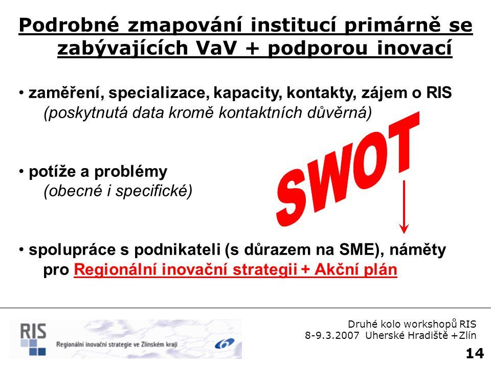 14 Podrobné zmapování institucí primárně se zabývajících VaV + podporou inovací zaměření, specializace, kapacity, kontakty, zájem o RIS (poskytnutá data kromě kontaktních důvěrná) potíže a problémy (obecné i specifické) spolupráce s podnikateli (s důrazem na SME), náměty pro Regionální inovační strategii + Akční plán Druhé kolo workshopů RIS 8-9.3.2007 Uherské Hradiště +Zlín