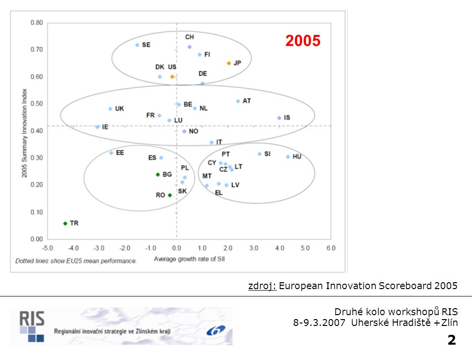 2 zdroj: European Innovation Scoreboard 2005 Druhé kolo workshopů RIS 8-9.3.2007 Uherské Hradiště +Zlín 2005