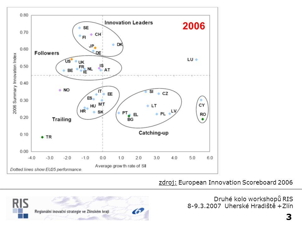 4 zdroj: European Innovation Scoreboard 2006 2006 Druhé kolo workshopů RIS 8-9.3.2007 Uherské Hradiště +Zlín