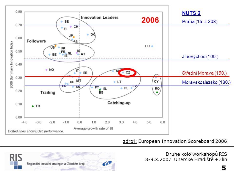 5 zdroj: European Innovation Scoreboard 2006 2006 Praha (15. z 208) Střední Morava (150.) Jihovýchod (100.) Moravskoslezsko (180.) NUTS 2 Druhé kolo w