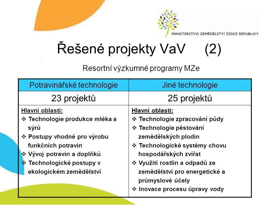 Řešené projekty VaV (3) Resortní výzkumné programy MZe a NPV TechnologieRok ukončeníPočet projektů Program MZe 2003-2007 200728 NPV20089 NPV20096 Program MZe 2005-2009 20092 Program MZe 2007-2012 20123 Celkem48