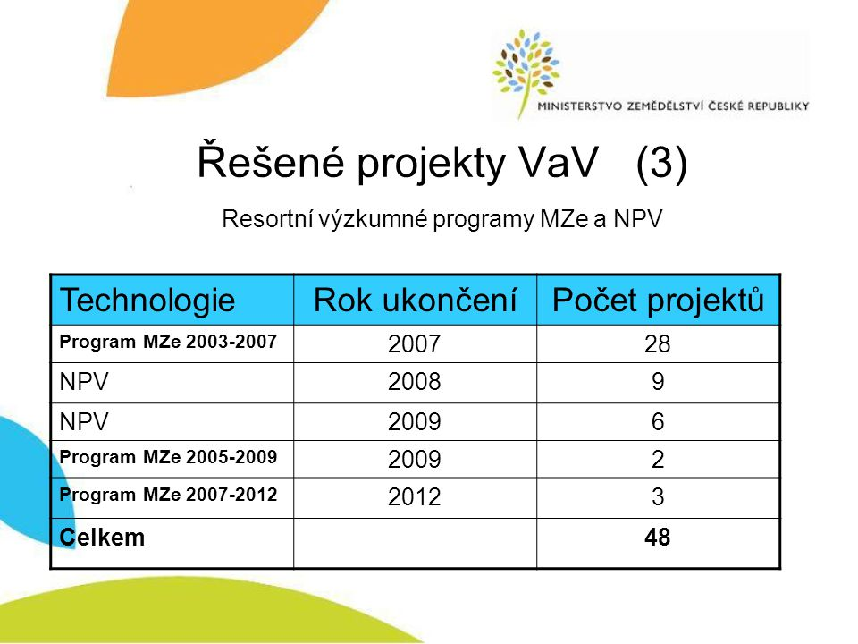 Program výzkumu MZe 2003-2007 Výzkumné směry: TechnologiePočet výzk.směrů Potravinářské12 Jiné8 Celkem20