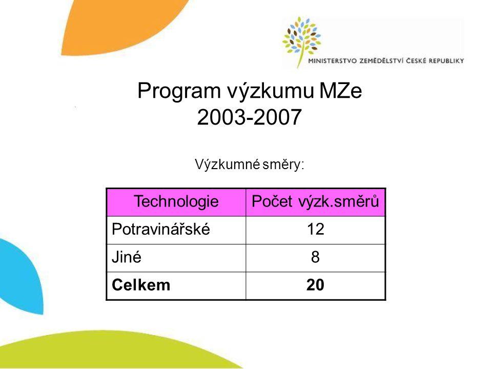 Program výzkumu MZe 2005-2009 Resortní program výzkumu MZe 2005-2009 obsahoval málo možností podpory technologií.