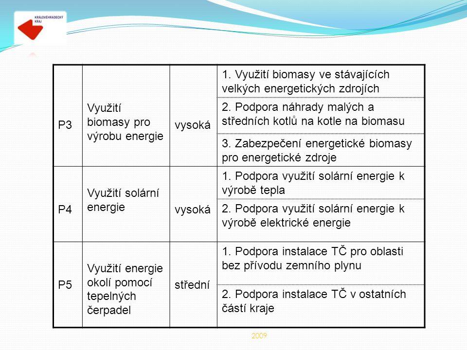 P3 Využití biomasy pro výrobu energie vysoká 1. Využití biomasy ve stávajících velkých energetických zdrojích 2. Podpora náhrady malých a středních ko