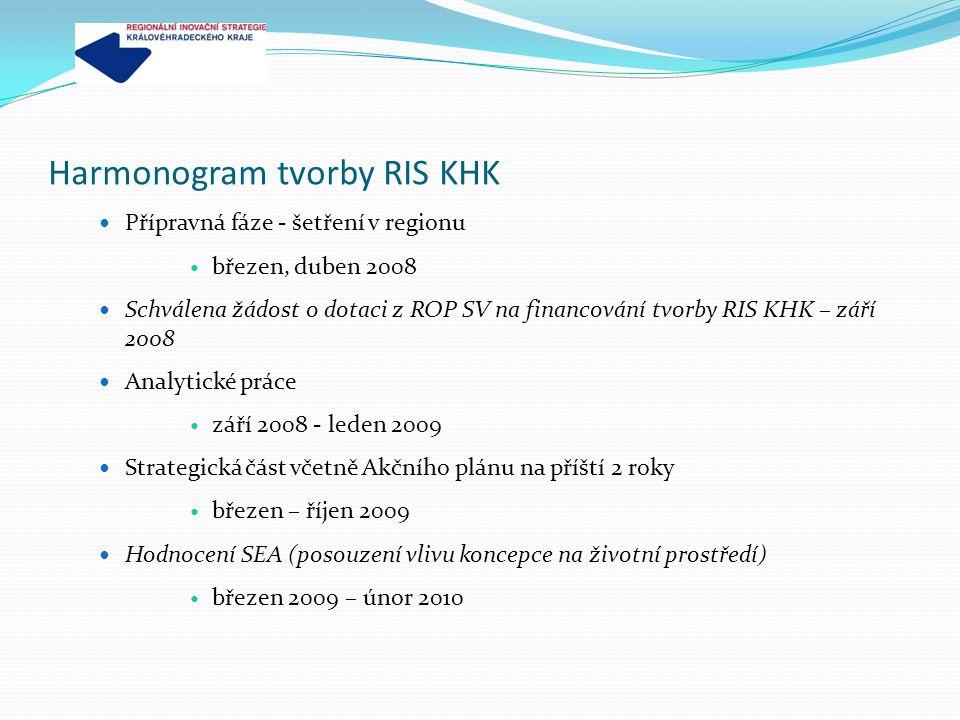 Harmonogram tvorby RIS KHK Přípravná fáze - šetření v regionu březen, duben 2008 Schválena žádost o dotaci z ROP SV na financování tvorby RIS KHK – zá