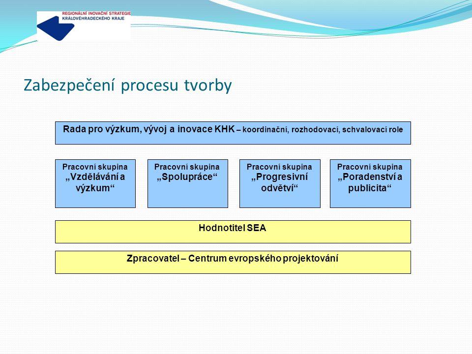 """Zabezpečení procesu tvorby Rada pro výzkum, vývoj a inovace KHK – koordinační, rozhodovací, schvalovací role Pracovní skupina """"Vzdělávání a výzkum Pracovní skupina """"Spolupráce Pracovní skupina """"Progresivní odvětví Hodnotitel SEA Zpracovatel – Centrum evropského projektování Pracovní skupina """"Poradenství a publicita"""