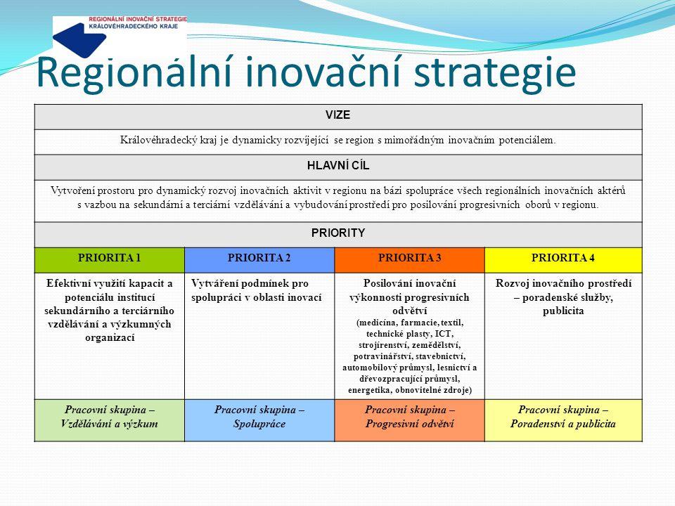 Regionální inovační strategie VIZE Královéhradecký kraj je dynamicky rozvíjející se region s mimořádným inovačním potenciálem. HLAVNÍ CÍL Vytvoření pr