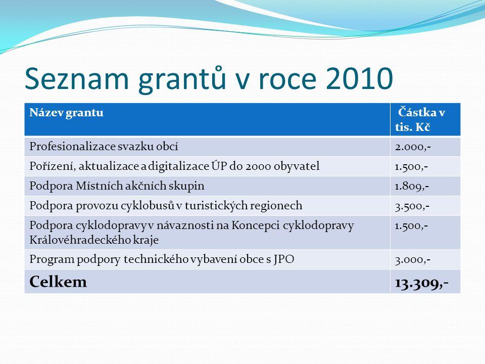 Seznam grantů v roce 2010 Název grantu Částka v tis. Kč Profesionalizace svazku obcí2.000,- Pořízení, aktualizace a digitalizace ÚP do 2000 obyvatel1.