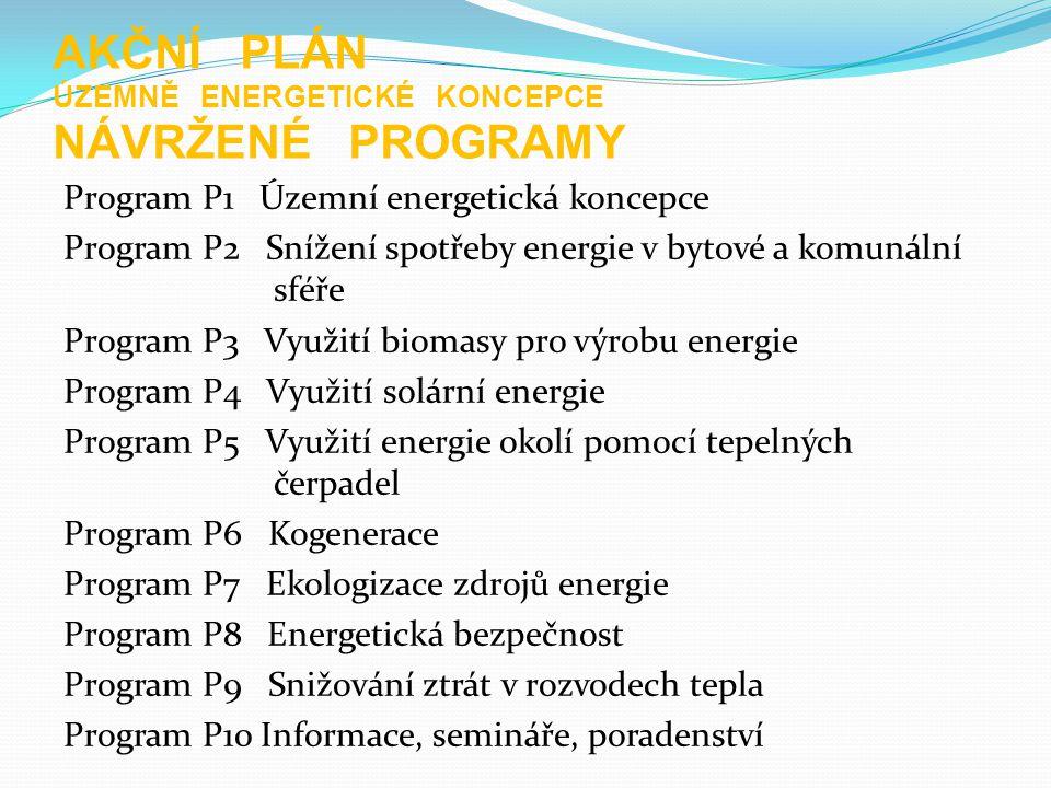 Různé Real Vienna – květen 2010 Urbis Brno – září 2010 Seminář pro obce – energetika – prosinec 2010 Mapa investičních příležitostí Aktualizováno DVD Inzerát v časopisu