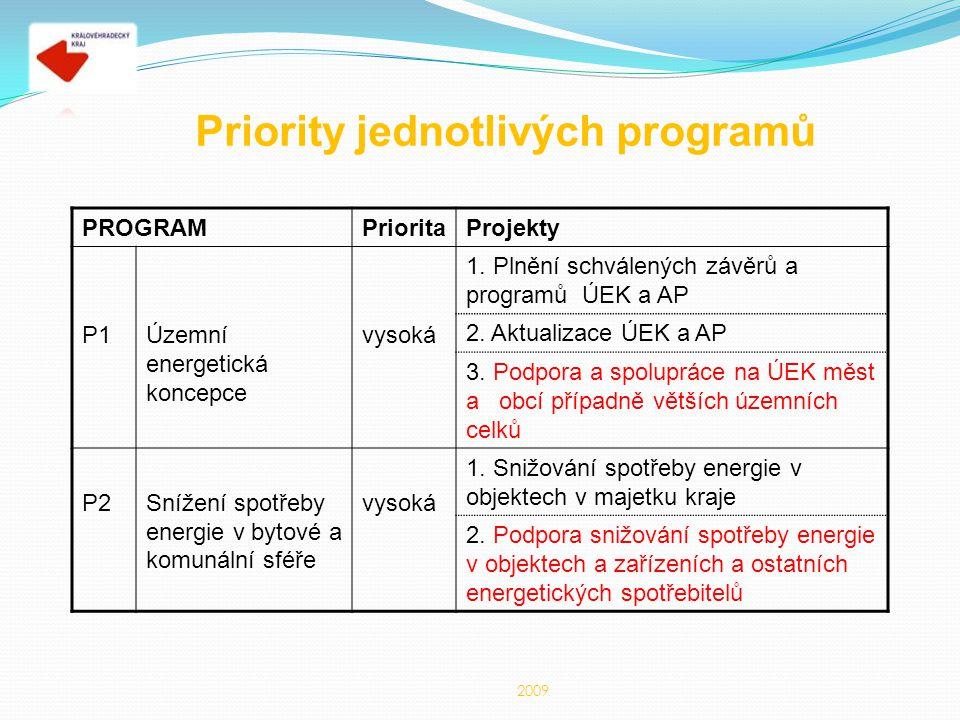 Priority jednotlivých programů PROGRAMPrioritaProjekty P1Územní energetická koncepce vysoká 1. Plnění schválených závěrů a programů ÚEK a AP 2. Aktual