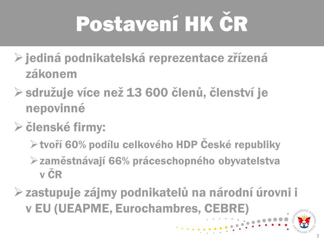 3  jediná podnikatelská reprezentace zřízená zákonem  sdružuje více než 13 600 členů, členství je nepovinné  členské firmy:  tvoří 60% podílu celkového HDP České republiky  zaměstnávají 66% práceschopného obyvatelstva v ČR  zastupuje zájmy podnikatelů na národní úrovni i v EU (UEAPME, Eurochambres, CEBRE) Postavení HK ČR