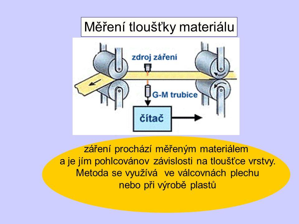 Měření tloušťky materiálu záření prochází měřeným materiálem a je jím pohlcovánov závislosti na tloušťce vrstvy.