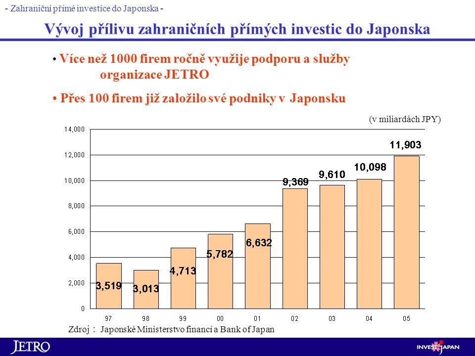 Vývoj přílivu zahraničních přímých investic do Japonska - Zahraniční přímé investice do Japonska - Zdroj : Japonské Ministerstvo financí a Bank of Japan (v miliardách JPY) Více než 1000 firem ročně využije podporu a služby organizace JETRO Přes 100 firem již založilo své podniky v Japonsku