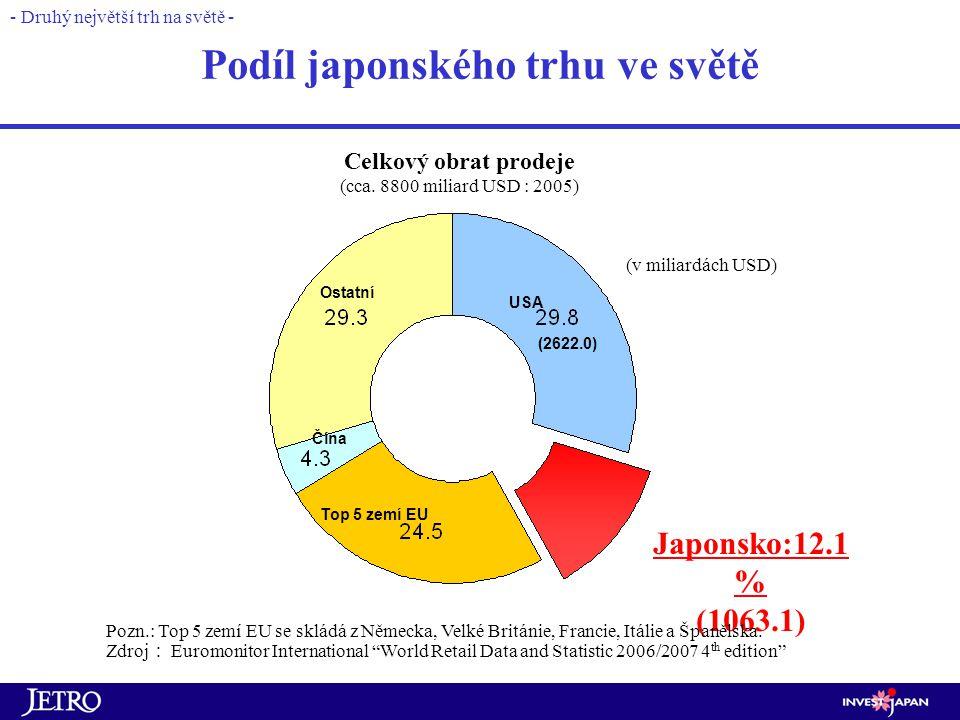 Podíl japonského trhu ve světě - Druhý největší trh na světě - Top 5 zemí EU USA Ostatní Japonsko:12.1 % (1063.1) Pozn.: Top 5 zemí EU se skládá z Německa, Velké Británie, Francie, Itálie a Španělska.