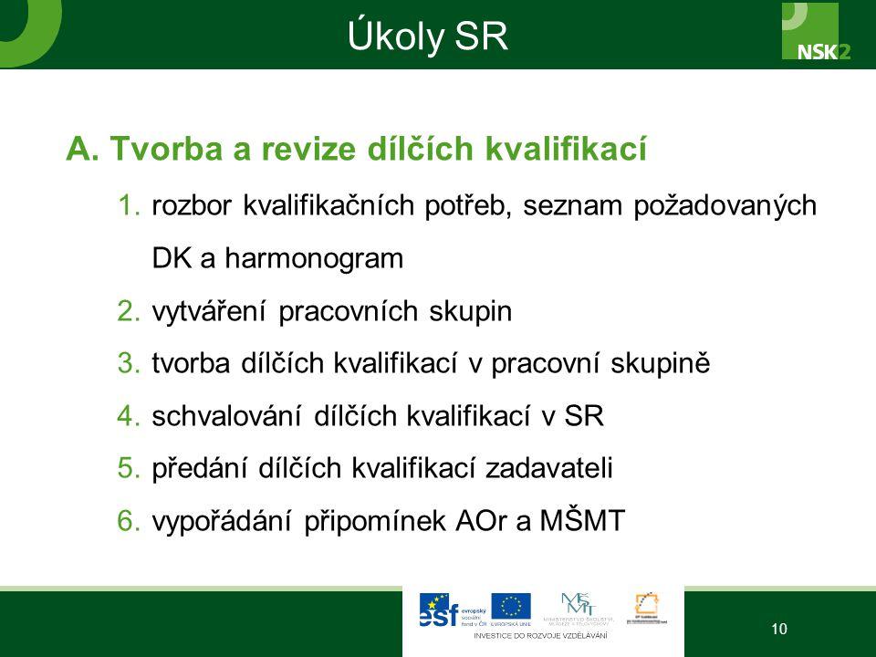 Úkoly SR A.Tvorba a revize dílčích kvalifikací 1.rozbor kvalifikačních potřeb, seznam požadovaných DK a harmonogram 2.vytváření pracovních skupin 3.tvorba dílčích kvalifikací v pracovní skupině 4.schvalování dílčích kvalifikací v SR 5.předání dílčích kvalifikací zadavateli 6.vypořádání připomínek AOr a MŠMT 10