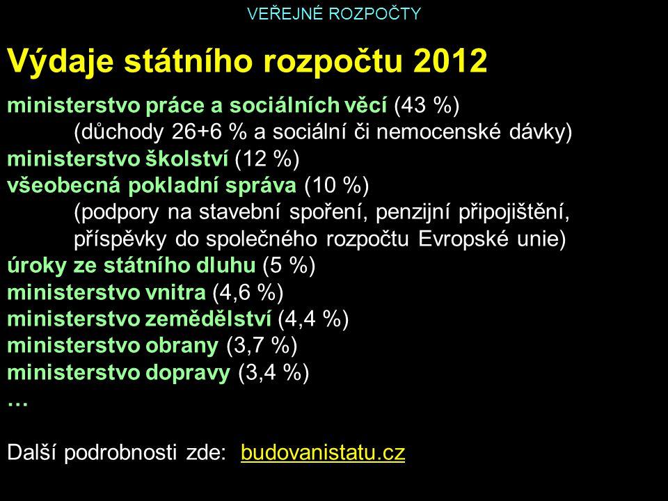VEŘEJNÉ ROZPOČTY Výdaje státního rozpočtu 2012 ministerstvo práce a sociálních věcí (43 %) (důchody 26+6 % a sociální či nemocenské dávky) ministerstv