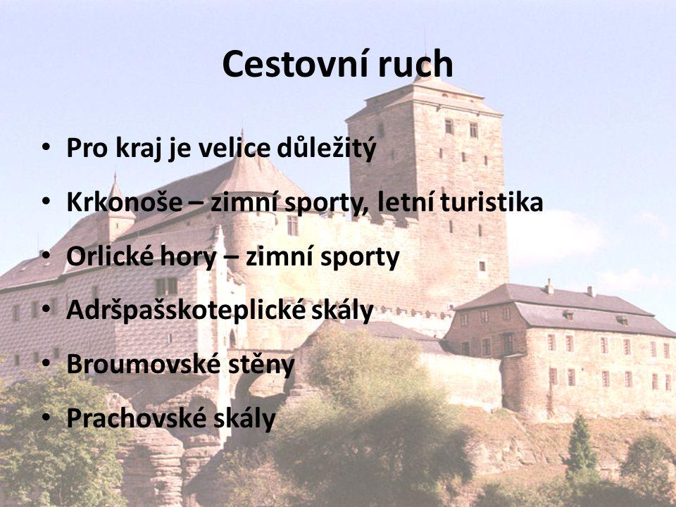 Cestovní ruch Pro kraj je velice důležitý Krkonoše – zimní sporty, letní turistika Orlické hory – zimní sporty Adršpašskoteplické skály Broumovské stěny Prachovské skály