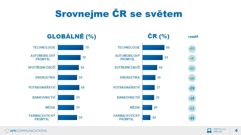 Srovnejme ČR se světem 4 GLOBÁLNĚ (%) ČR (%) rozdíl INFORMOVANÁ VEŘEJNOST - 13 -9-9 -21-21 - 20 -29 -16 - 22 -35