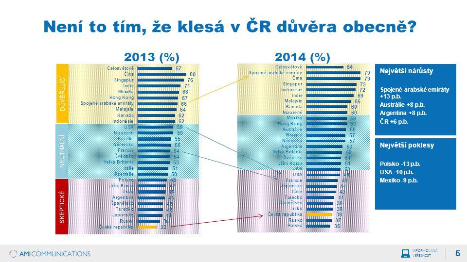 Není to tím, že klesá v ČR důvěra obecně.