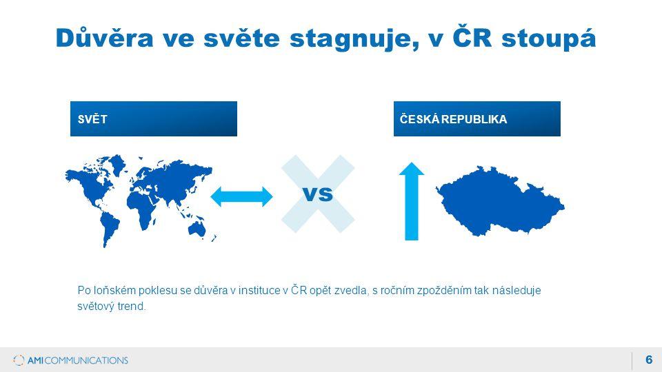 6 Po loňském poklesu se důvěra v instituce v ČR opět zvedla, s ročním zpožděním tak následuje světový trend.