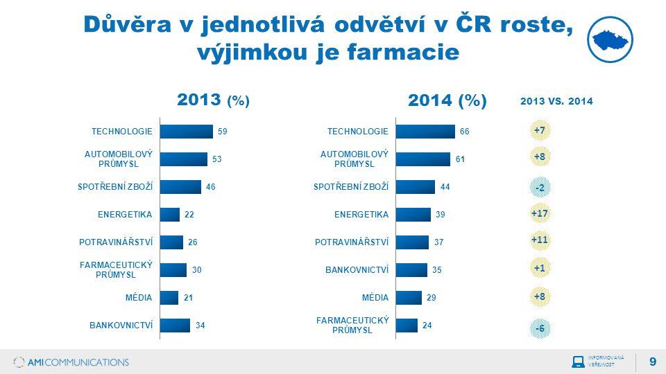 Důvěra v jednotlivá odvětví v ČR roste, výjimkou je farmacie 9 2013 (%) 2014 (%) INFORMOVANÁ VEŘEJNOST 2013 VS.