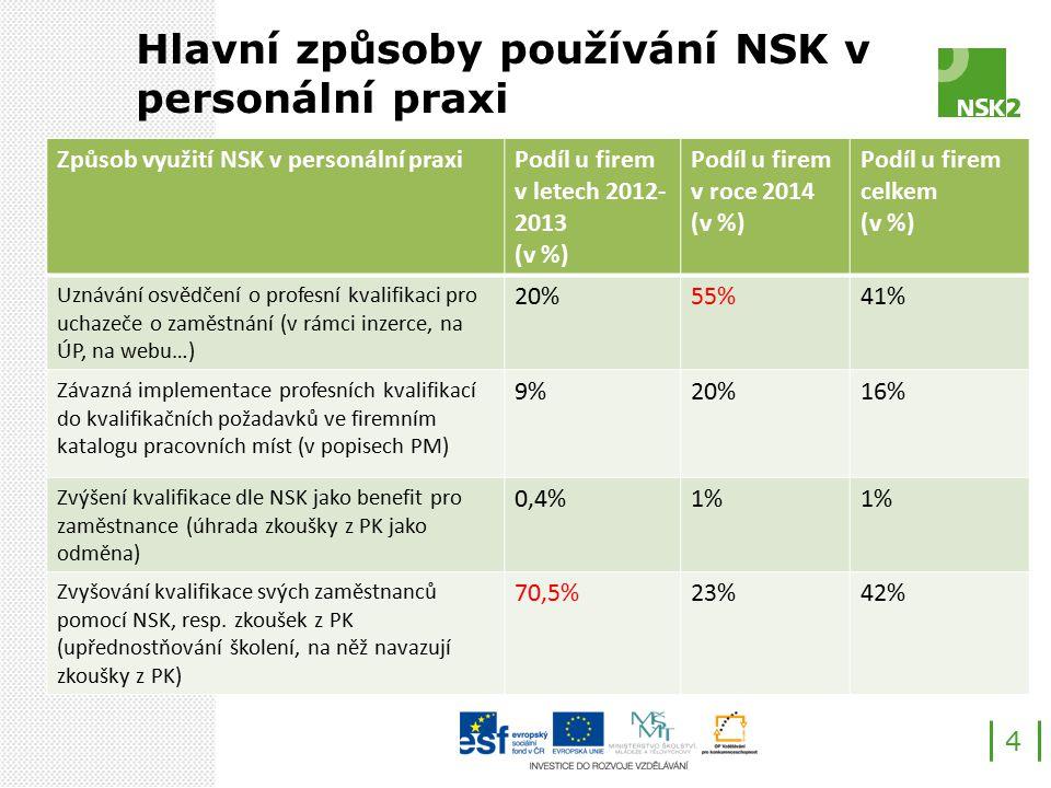 Hlavní cíl pro rok 2014 – zvýšit aktivity sítě SR v rámci implementace NSK do personální praxe 5