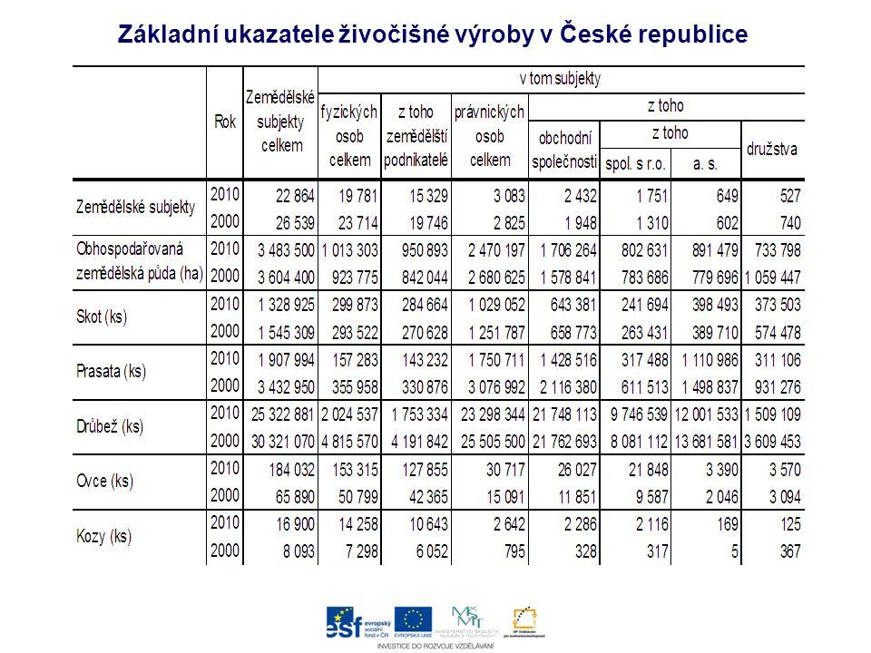 Základní ukazatele živočišné výroby v České republice