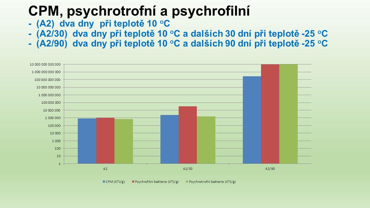 CPM, psychrotrofní a psychrofilní - (A2) dva dny při teplotě 10 o C - (A2/30) dva dny při teplotě 10 o C a dalších 30 dní při teplotě -25 o C - (A2/90) dva dny při teplotě 10 o C a dalších 90 dní při teplotě -25 o C