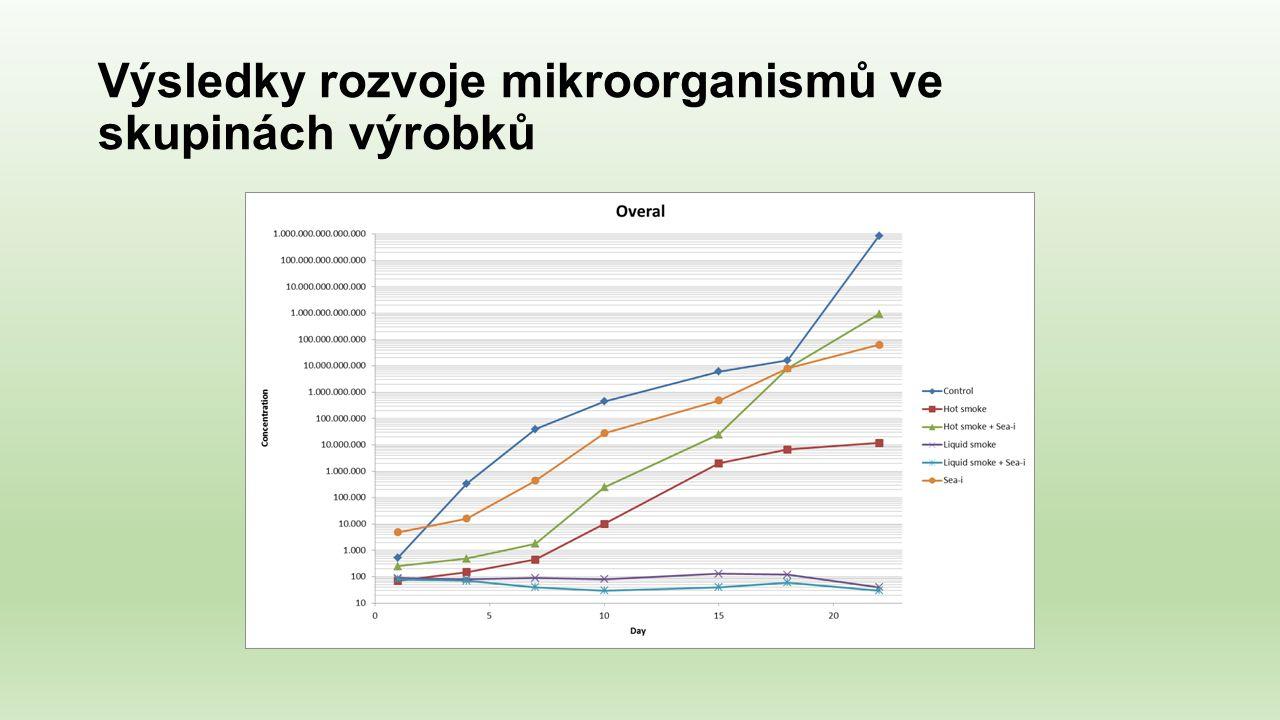 Výsledky rozvoje mikroorganismů ve skupinách výrobků