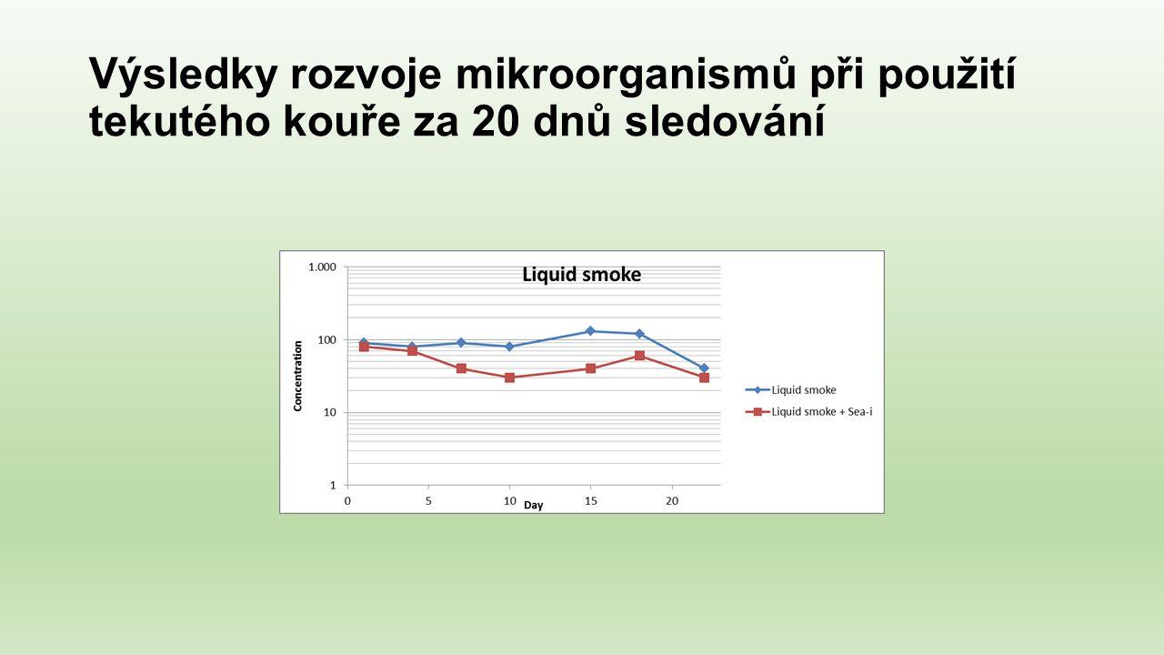 Výsledky rozvoje mikroorganismů při použití tekutého kouře za 20 dnů sledování