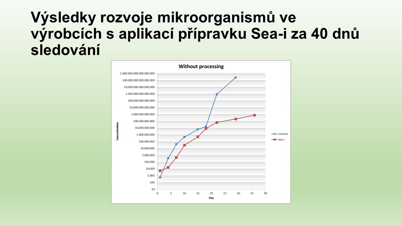Výsledky rozvoje mikroorganismů ve výrobcích s aplikací přípravku Sea-i za 40 dnů sledování