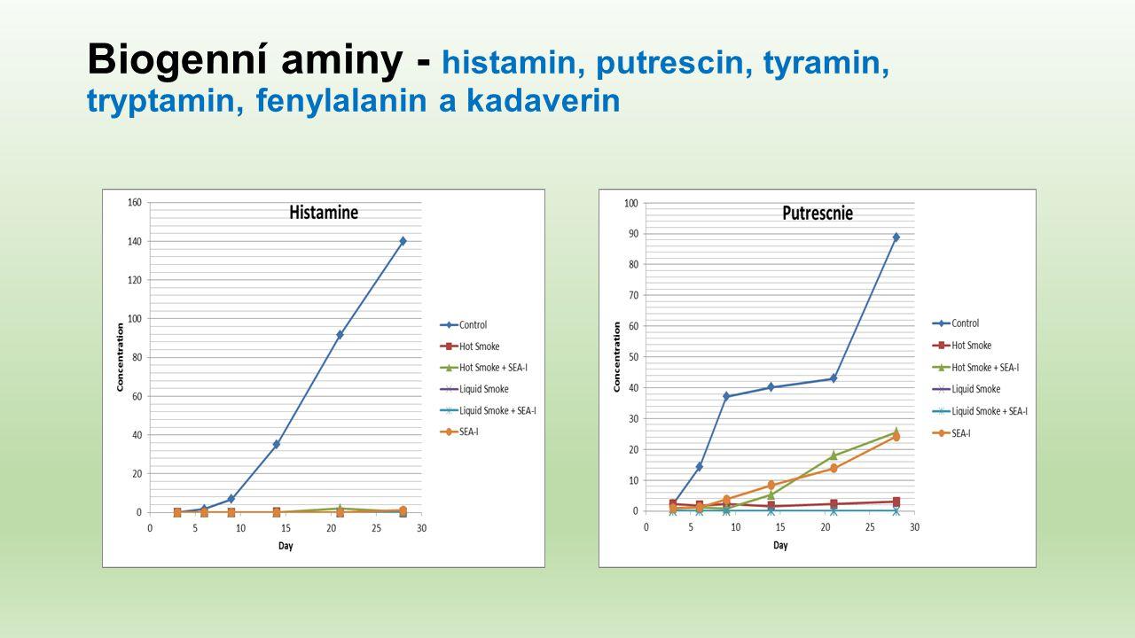 Biogenní aminy - histamin, putrescin, tyramin, tryptamin, fenylalanin a kadaverin