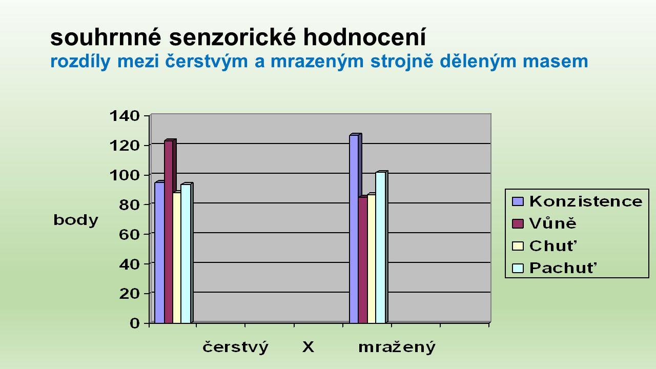 souhrnné senzorické hodnocení rozdíly mezi čerstvým a mrazeným strojně děleným masem
