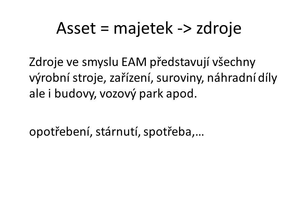 Asset = majetek -> zdroje Zdroje ve smyslu EAM představují všechny výrobní stroje, zařízení, suroviny, náhradní díly ale i budovy, vozový park apod. o