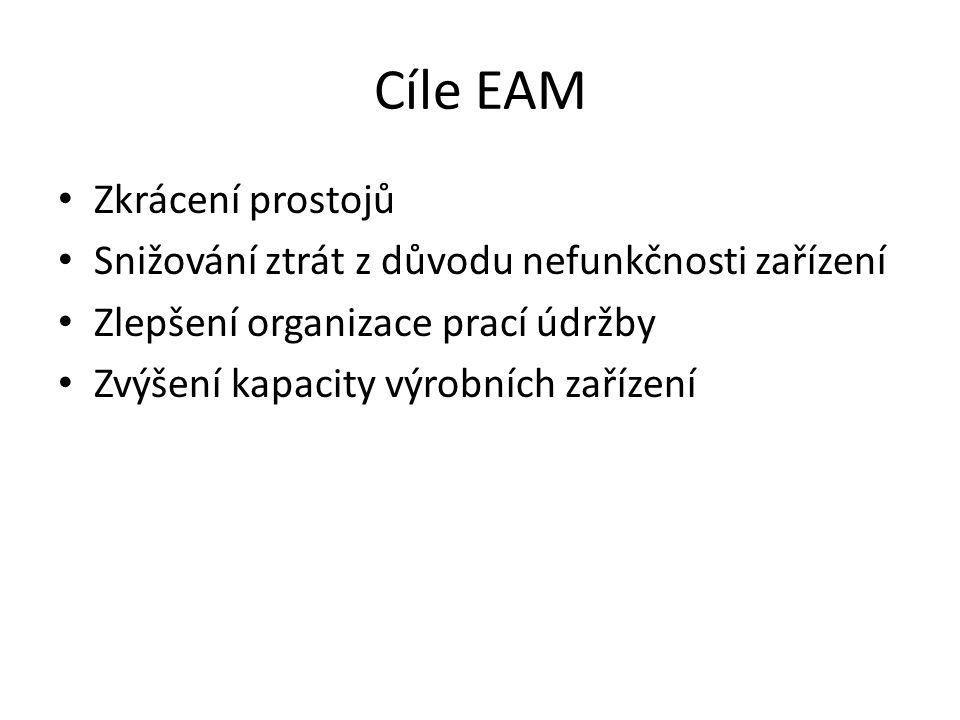 Cíle EAM Zkrácení prostojů Snižování ztrát z důvodu nefunkčnosti zařízení Zlepšení organizace prací údržby Zvýšení kapacity výrobních zařízení