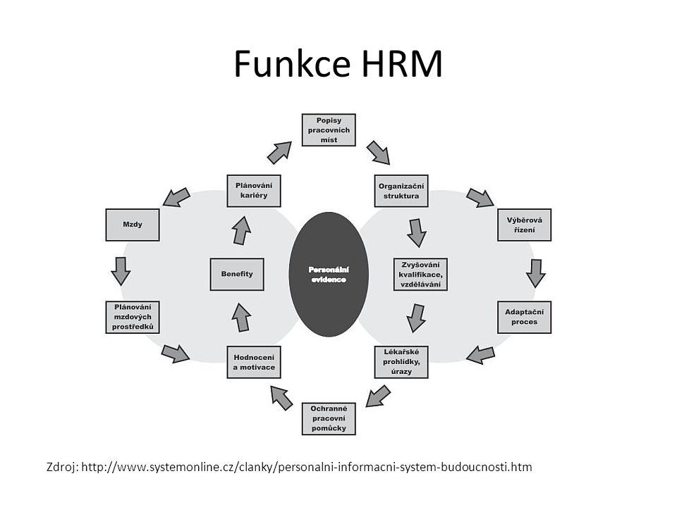 Funkce HRM Zdroj: http://www.systemonline.cz/clanky/personalni-informacni-system-budoucnosti.htm