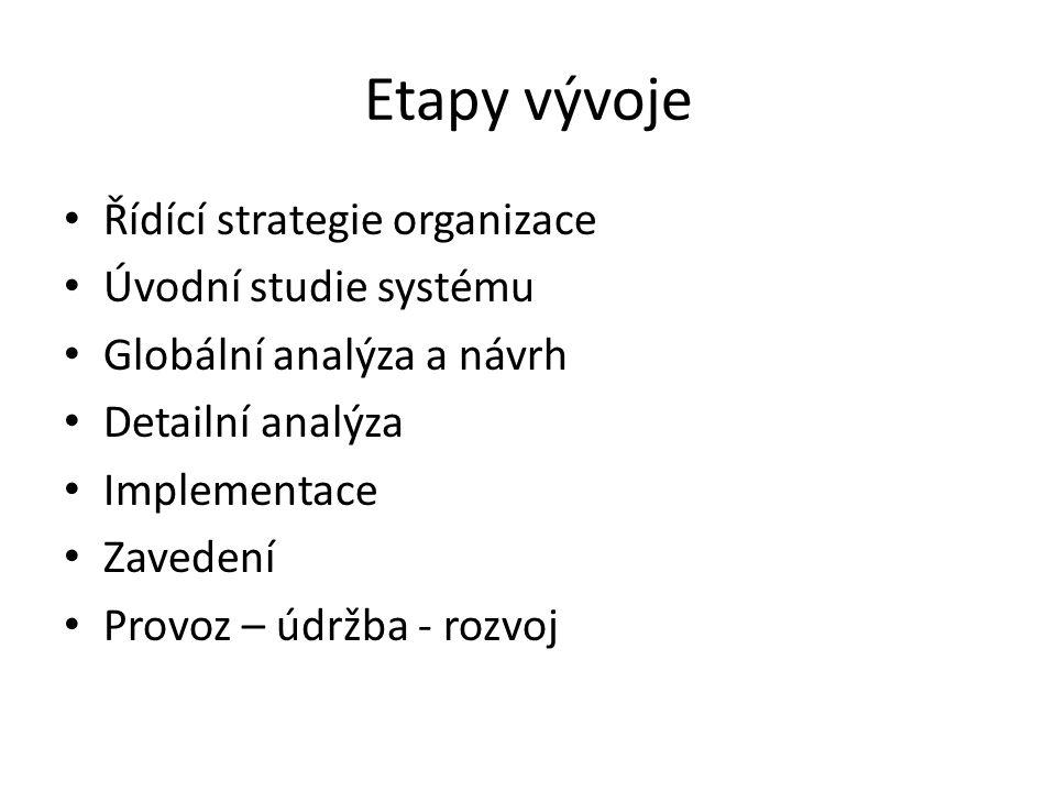 Etapy vývoje Řídící strategie organizace Úvodní studie systému Globální analýza a návrh Detailní analýza Implementace Zavedení Provoz – údržba - rozvoj