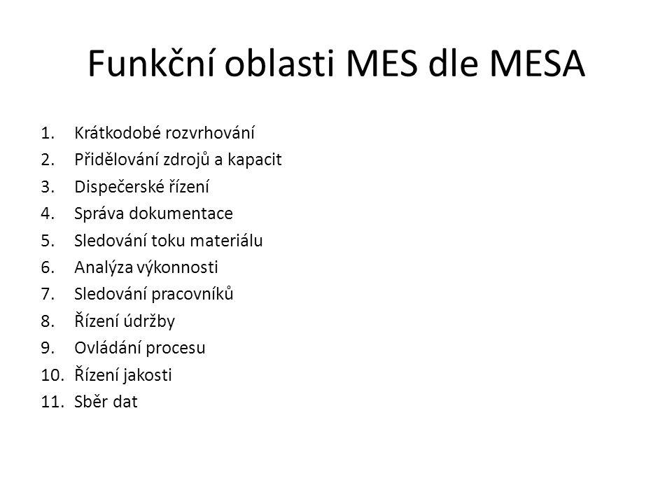Funkční oblasti MES dle MESA 1.Krátkodobé rozvrhování 2.Přidělování zdrojů a kapacit 3.Dispečerské řízení 4.Správa dokumentace 5.Sledování toku materi